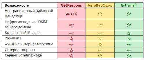 Сравнение дополнительных технических возможностей сервисов рассылок